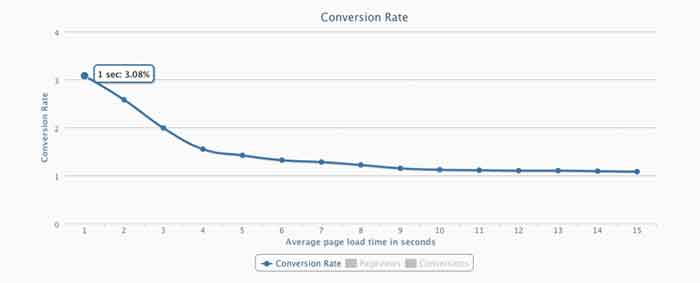 average page load time website conversion