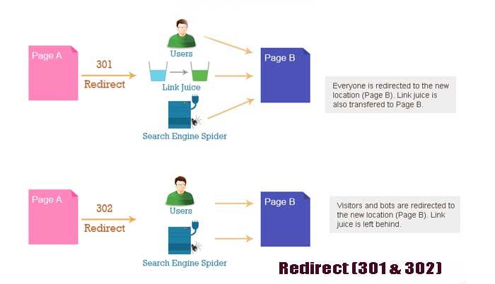 301 redirect multiple domains seo